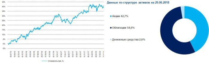 паевые фонды газпромбанк